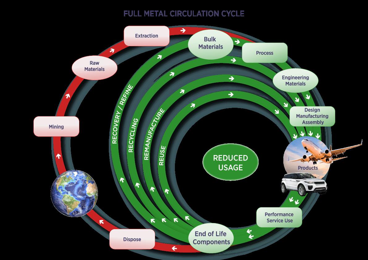Full Metal Circulation Cycle